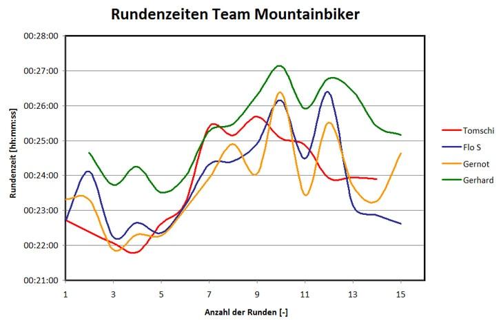 statistik-runden-t-mountainbiker