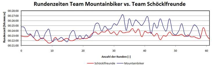 statistik-team-vs-team